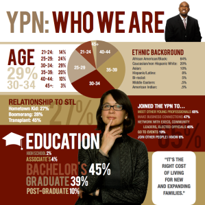 RBC YPN 2012 Survey